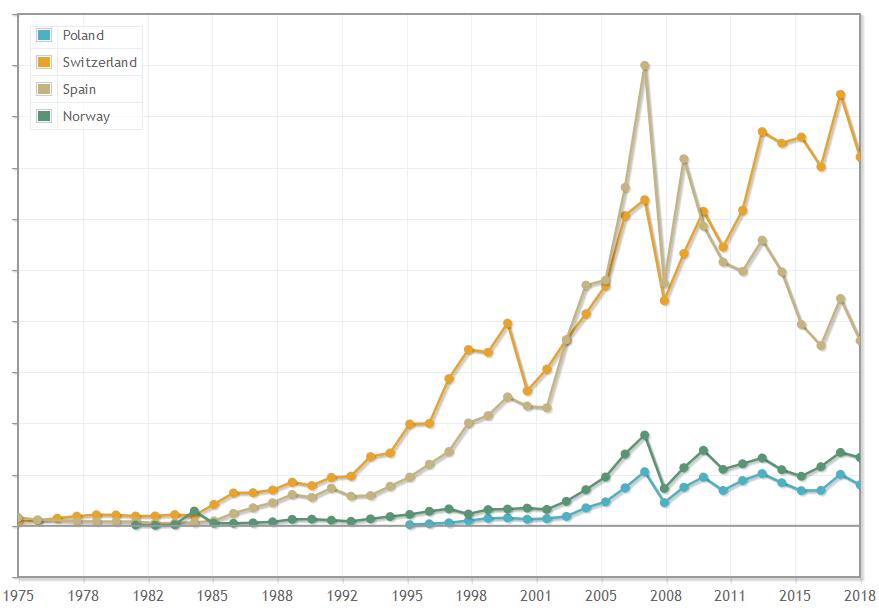 Światowe rynki finansowe - Polska a inne europejskie