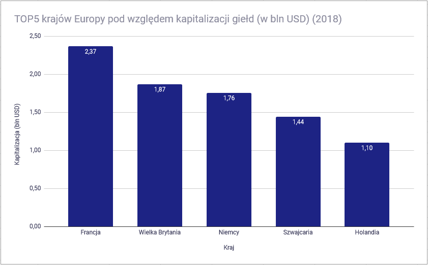 Światowe rynki finansowe - TOP5 Europa