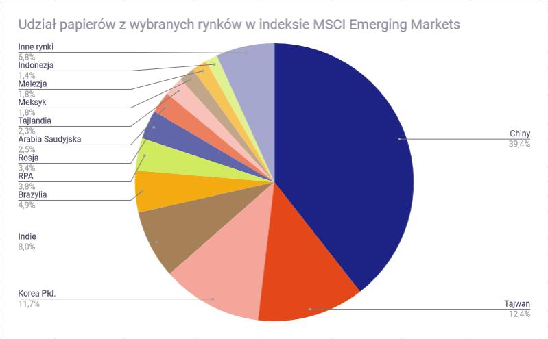 Światowe rynki finansowe - skład indeksu MSCI Emerging Markets