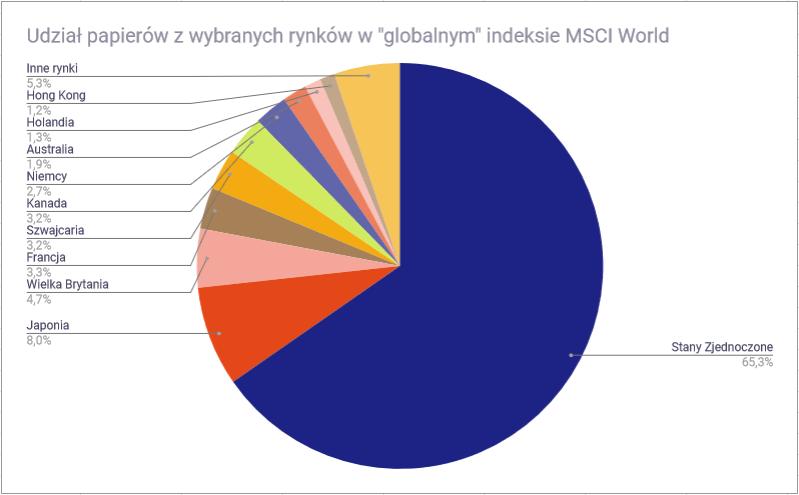 Światowe rynki finansowe - skład indeksu MSCI World