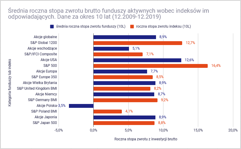 Co to sa fundusze ETF srednie stopy zwrotu funduszy i indeksow