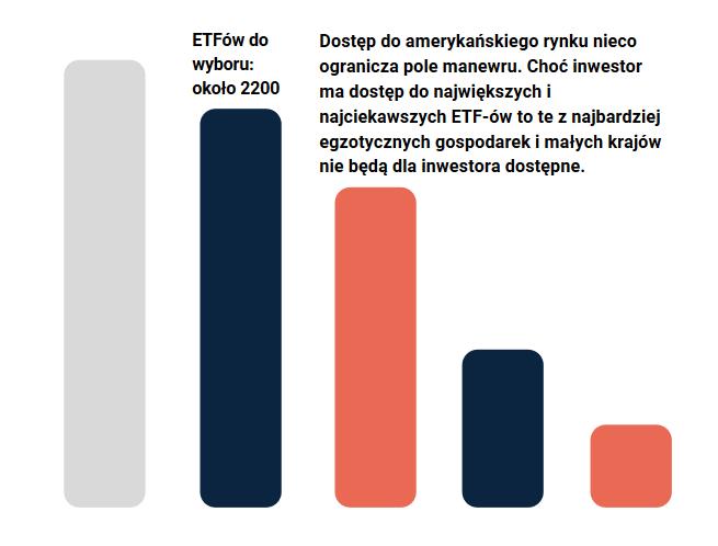 ETFy amerykanskie