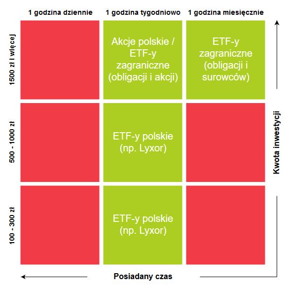 ETFy - dla kogo są fundusze ETF