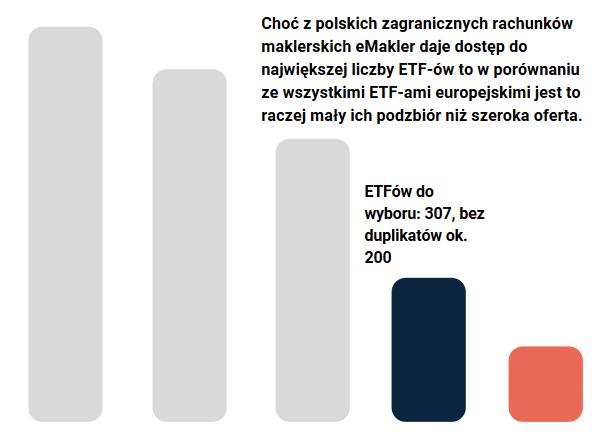 ETFy w eMaklerze