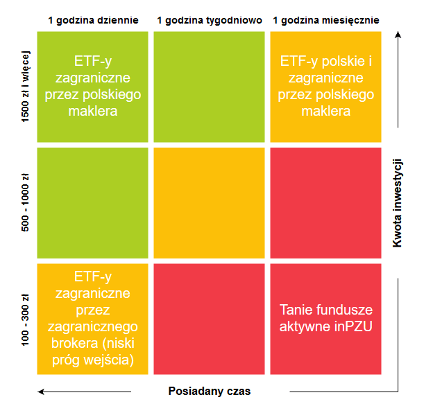 Gdzie kupic ETF podsumowanie