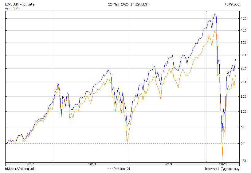 Ile kosztuja fundusze ETF TER