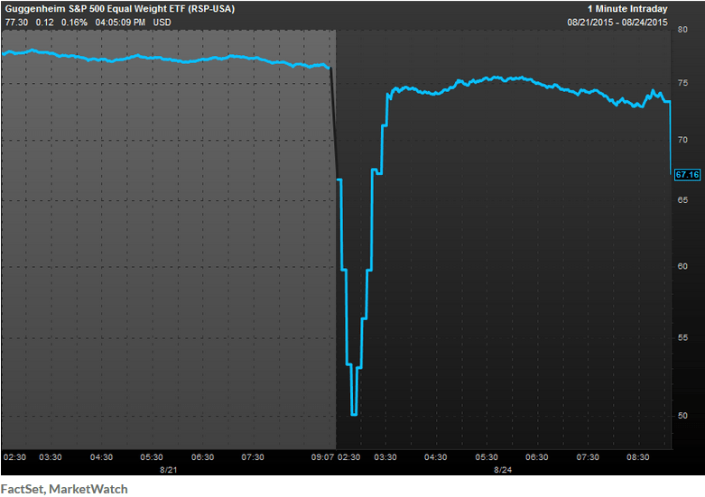Ile kosztuja fundusze ETF flash crash 2015