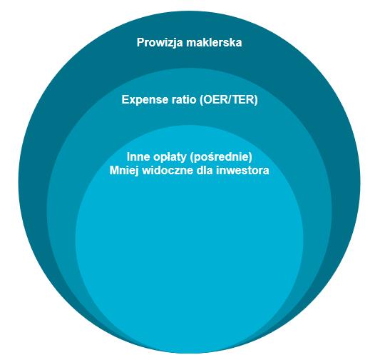 Ile kosztuja fundusze ETF koszty bezpośrednie