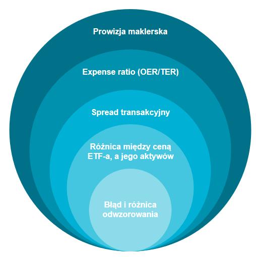 Ile kosztuja fundusze ETF - koszty pośrednie