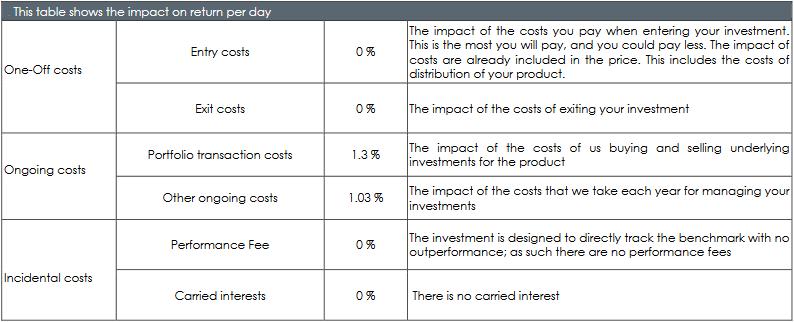 Ile kosztuja fundusze ETF - koszty z KIID funduszu