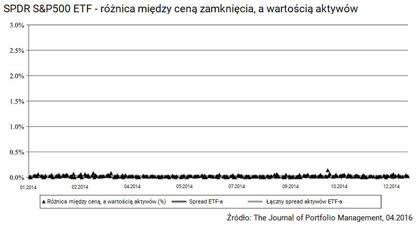 Ile kosztuja fundusze ETF spread ETFa a aktywow ktore posiada duzy fundusz