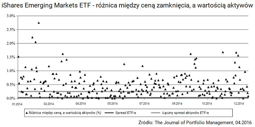Ile kosztuja fundusze ETF - spread ETFa a aktywow ktore posiada
