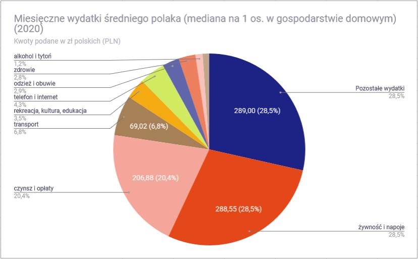 Ile wydaje przecietny polak - mediana wydatkow w 2020
