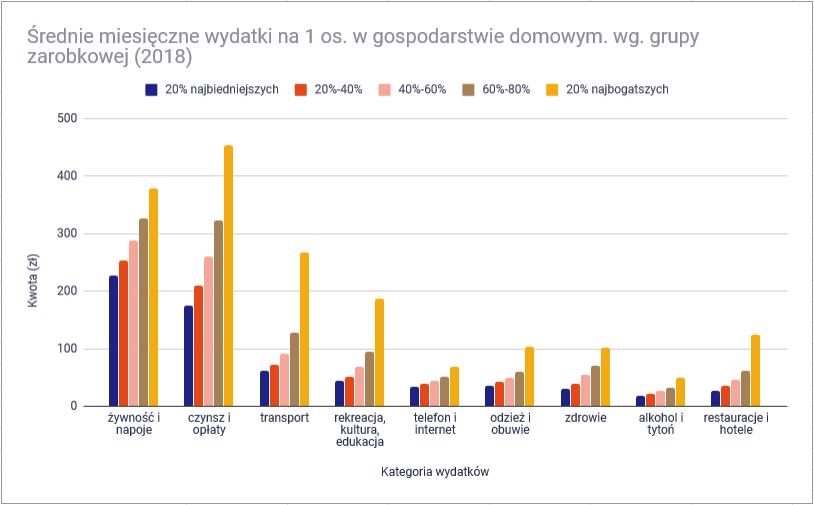 Ile wydaje przecietny polak srednie wydatki w kategoriach wg grupy zarobkowej