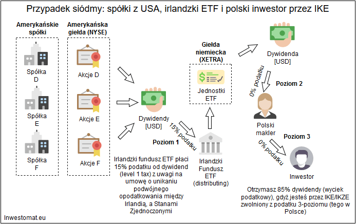 Jak rozliczyc podatek z ETF Irlandzki ETF spolki USA IKE