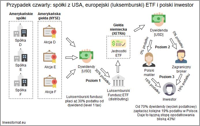 Jak rozliczyc podatek z ETF USA spolki Luksemburg ETF