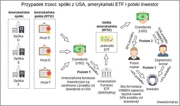 Jak rozliczyc podatek z ETF - USA spolki, USA etf2