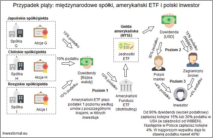 Jak rozliczyc podatek z ETF - miedzynarodowe spolki, ETF z USA