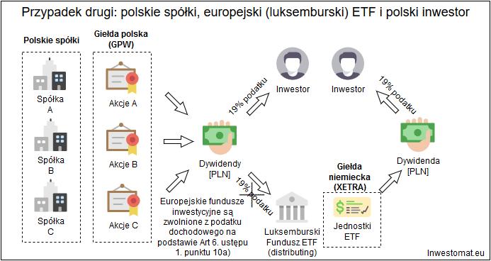 Jak rozliczyc podatek z ETF - polskie spolki, europejski etf, polski inwestor1