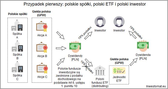 Jak rozliczyc podatek z ETF - polskie spolki, polski etf, polski inwestor1
