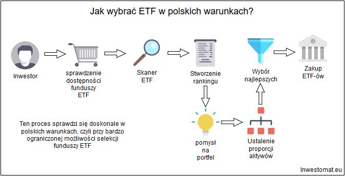 Jak wybrać ETF - Proces dla polskiego inwestora