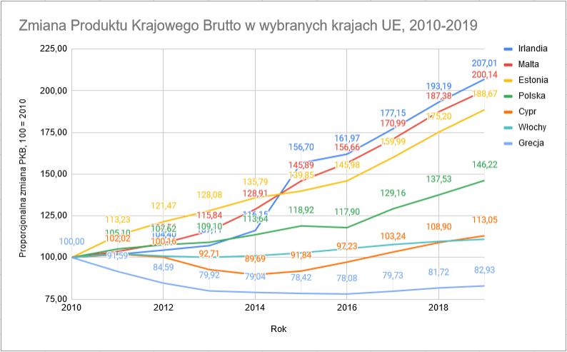Wzrost PKB wybrane kraje
