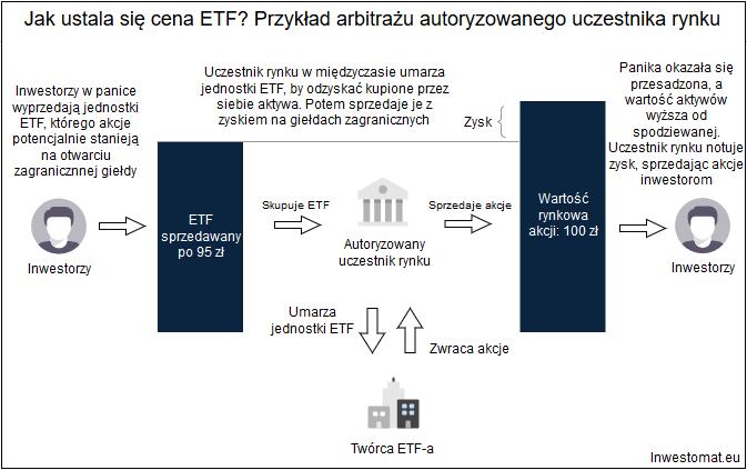 jak ustala się cena jednostki ETF 2