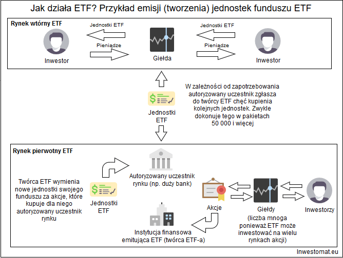 proces tworzenia jednostek ETF 1