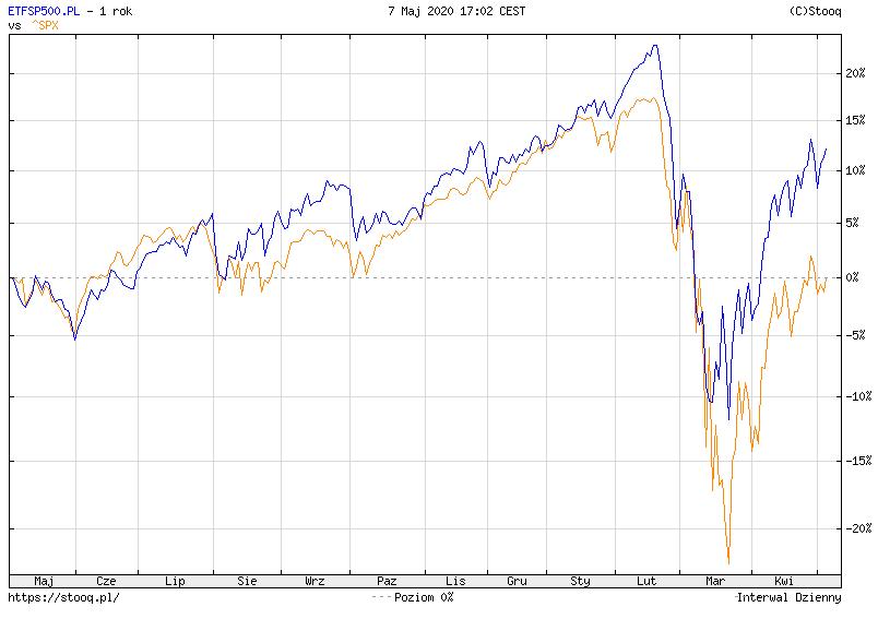 różnica cen indeks a ETF