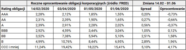 Jak inwestować w trzecim kwartale 2020 - obligacje korporacyjne US