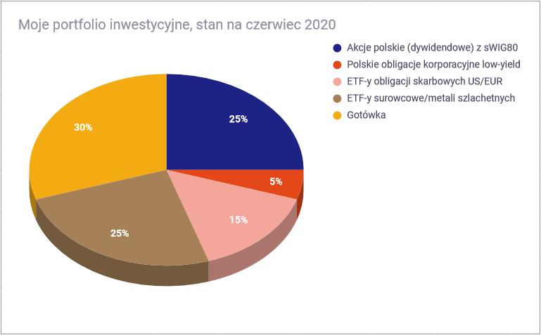 Jak inwestować w trzecim kwartale 2020 - składowe portfela1