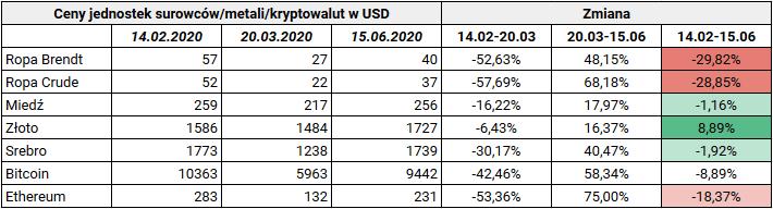 Jak inwestować w trzecim kwartale 2020 - surowce metale kryptowaluty