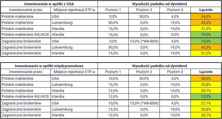 Jak rozliczyc podatek z ETF - porównanie wszystkich opcji