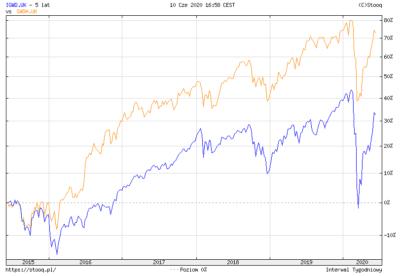 Jak zbudować portfel inwestycyjny z ETF-ów - IGWD vs SWDA GBP hedged.png