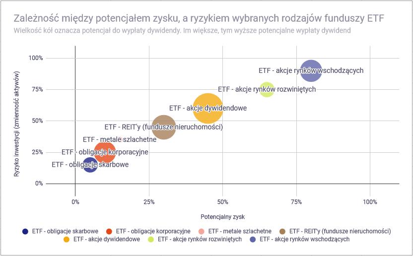 Jak zbudować portfel inwestycyjny z ETF-ów - Klasy ETF