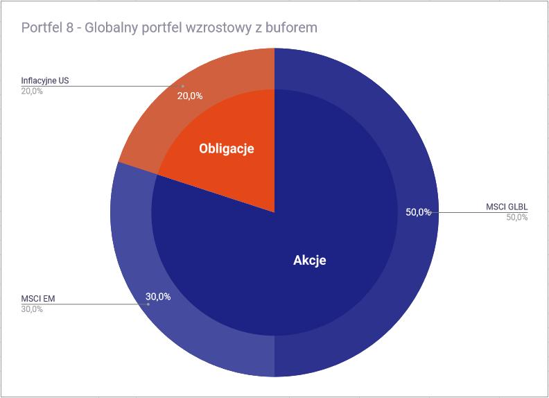 Jak zbudować portfel inwestycyjny z ETF-ów - Portfel 8 globalny wzrostowy