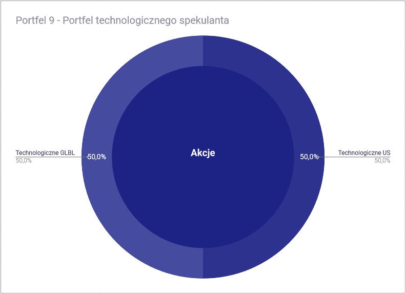 Jak zbudować portfel inwestycyjny z ETF-ów - Portfel 9 technologiczny spekulant