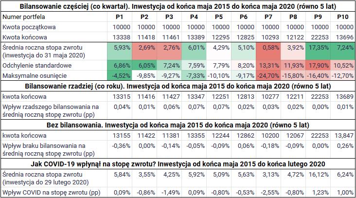 Jak zbudować portfel inwestycyjny z ETF-ów - Tabela porównawcza1