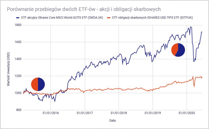 Jak zbudować portfel inwestycyjny z ETF-ów - proporcje