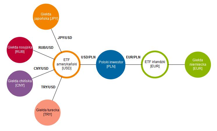 Jak zbudować portfel inwestycyjny z ETF-ów - zabezpieczanie walutowe