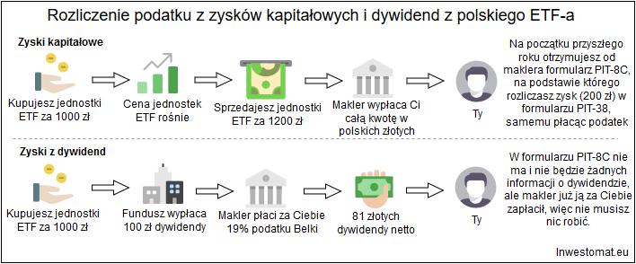 Rozliczenie podatkowe polski makler polskie ETFy1
