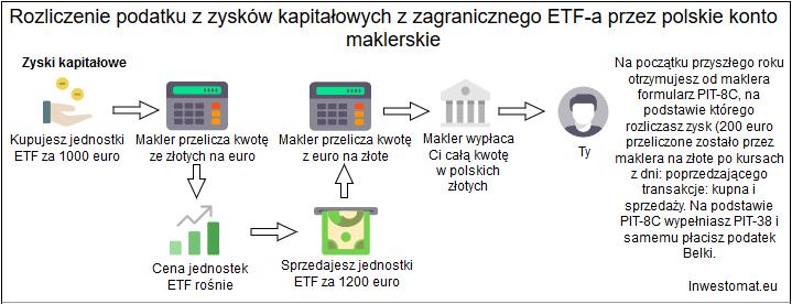 Rozliczenie podatkowe polski makler zagraniczne ETFy zyski