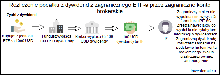 Rozliczenie podatkowe zagraniczny broker zagraniczne ETFy dywidendy