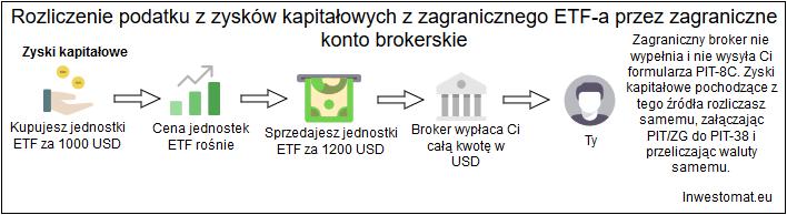 Rozliczenie podatkowe zagraniczny broker zagraniczne ETFy zyski