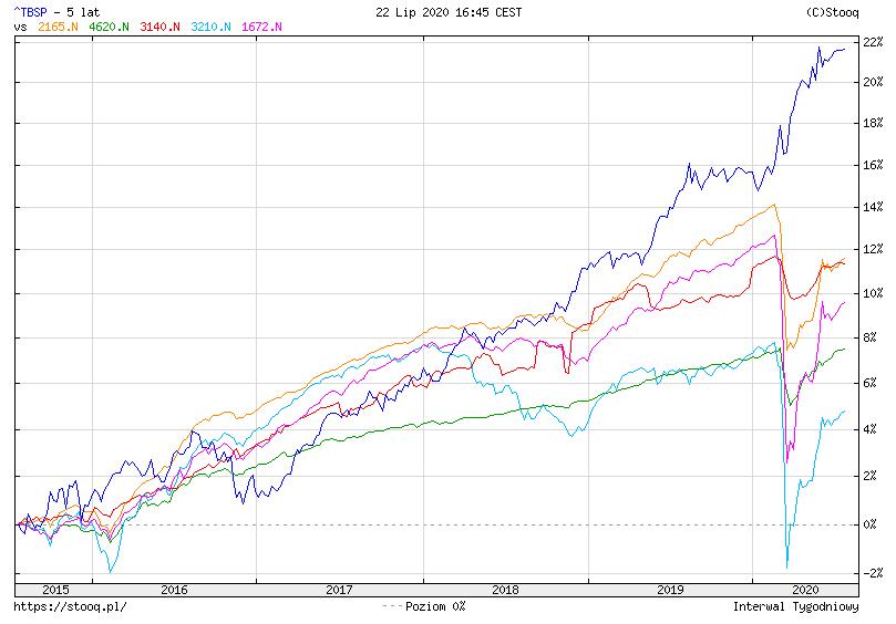 Jak kupic obligacje - TBSP vs fundusze obligacji korporacyjnych