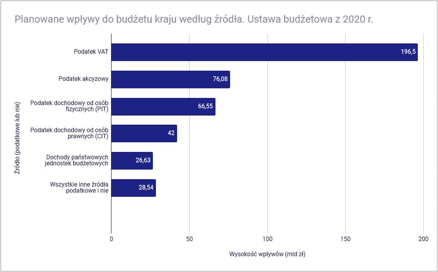 Jak wysoki jest polski podatek PIT - Polska - rodzaj podatku a wysokość wpływów do budżetu