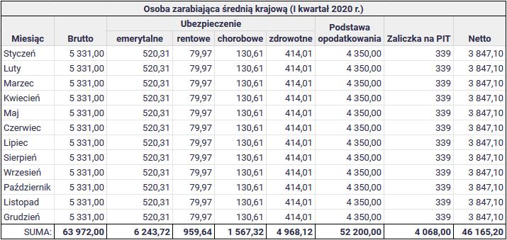 Jak wysoki jest polski podatek PIT - Rozliczenie dla osoby zarabiającej średnią krajową