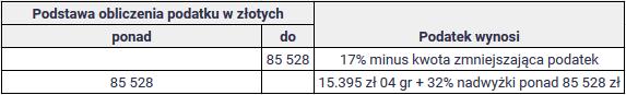 Jak wysoki jest polski podatek PIT Stawka podatku PIT 2020