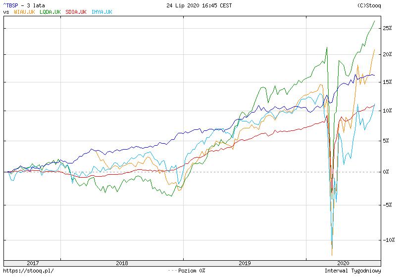 Jak zainwestowac w obligacje korporacyjne TBSP vs 4 ETFy