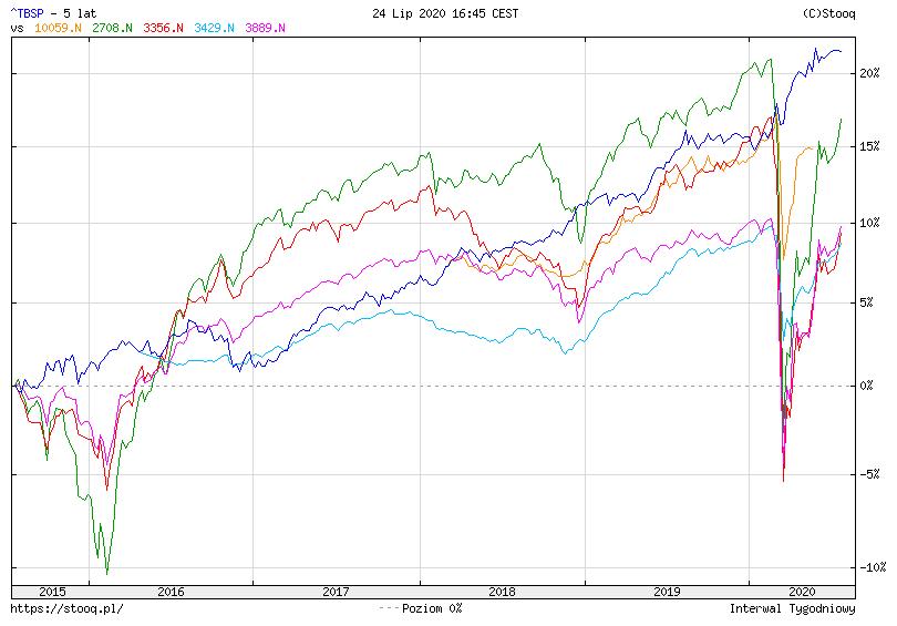 Jak zainwestowac w obligacje korporacyjne TBSP vs 5 funduszy aktywnych1